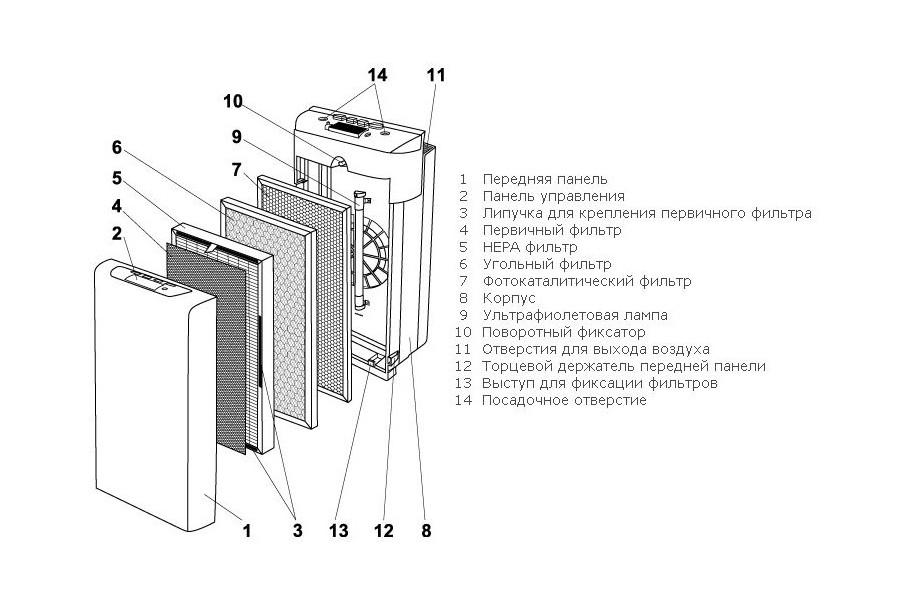 Очиститель воздуха, ионизатор